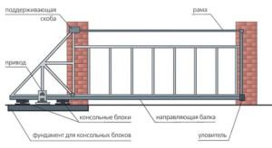 вид откатных ворот